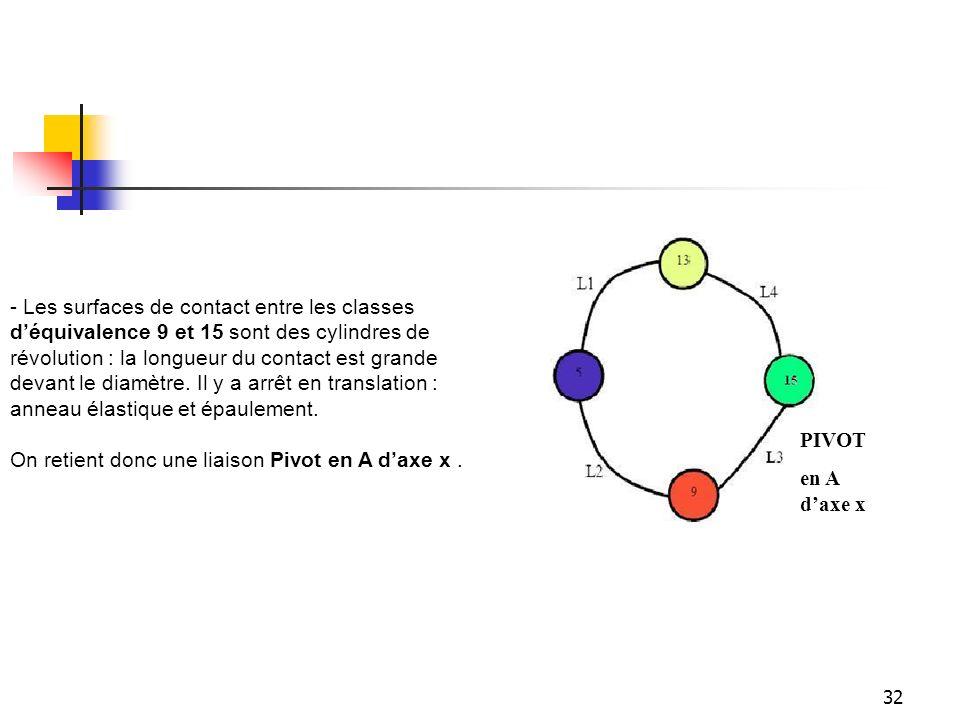 32 - Les surfaces de contact entre les classes d'équivalence 9 et 15 sont des cylindres de révolution : la longueur du contact est grande devant le di