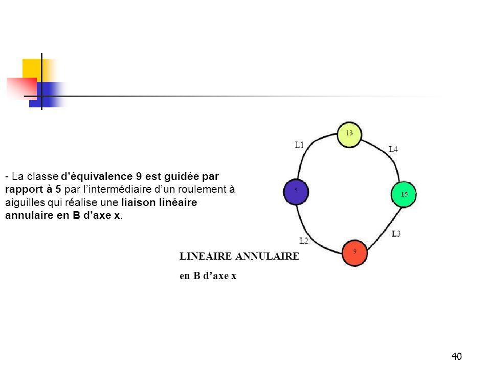40 - La classe d'équivalence 9 est guidée par rapport à 5 par l'intermédiaire d'un roulement à aiguilles qui réalise une liaison linéaire annulaire en
