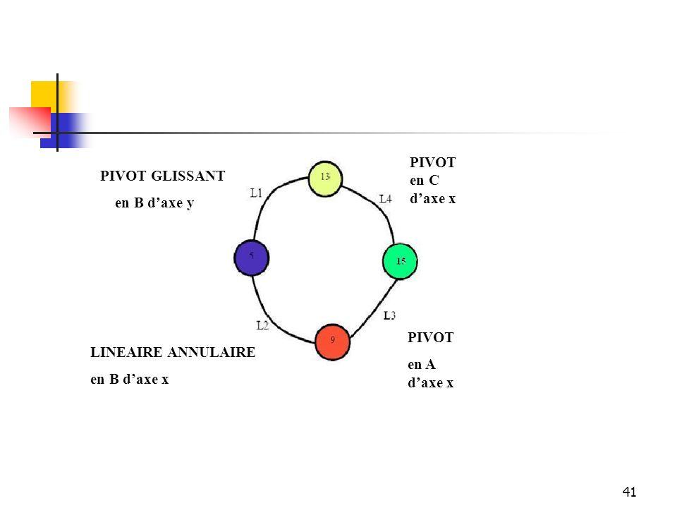 41 PIVOT en C d'axe x LINEAIRE ANNULAIRE en B d'axe x PIVOT GLISSANT en B d'axe y PIVOT en A d'axe x