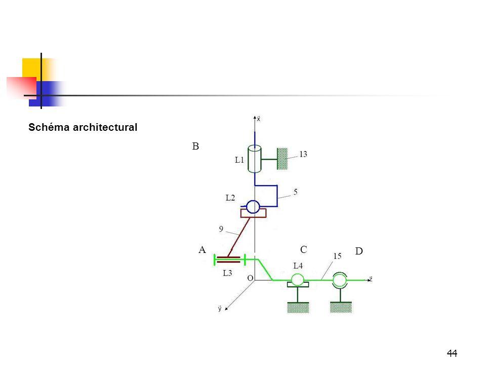 44 Schéma architectural B AC D