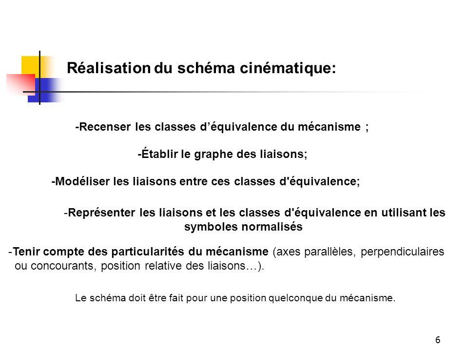 6 -Recenser les classes d'équivalence du mécanisme ; -Établir le graphe des liaisons; -Modéliser les liaisons entre ces classes d'équivalence; -Représ
