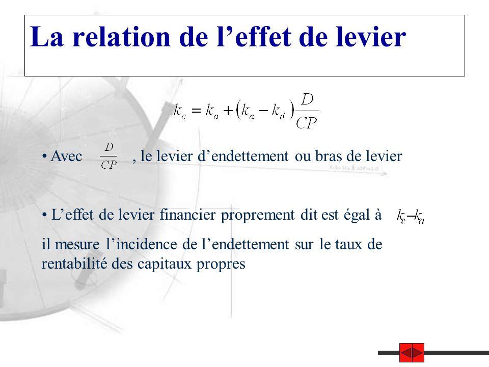 La relation de l'effet de levier Avec, le levier d'endettement ou bras de levier L'effet de levier financier proprement dit est égal à il mesure l'incidence de l'endettement sur le taux de rentabilité des capitaux propres