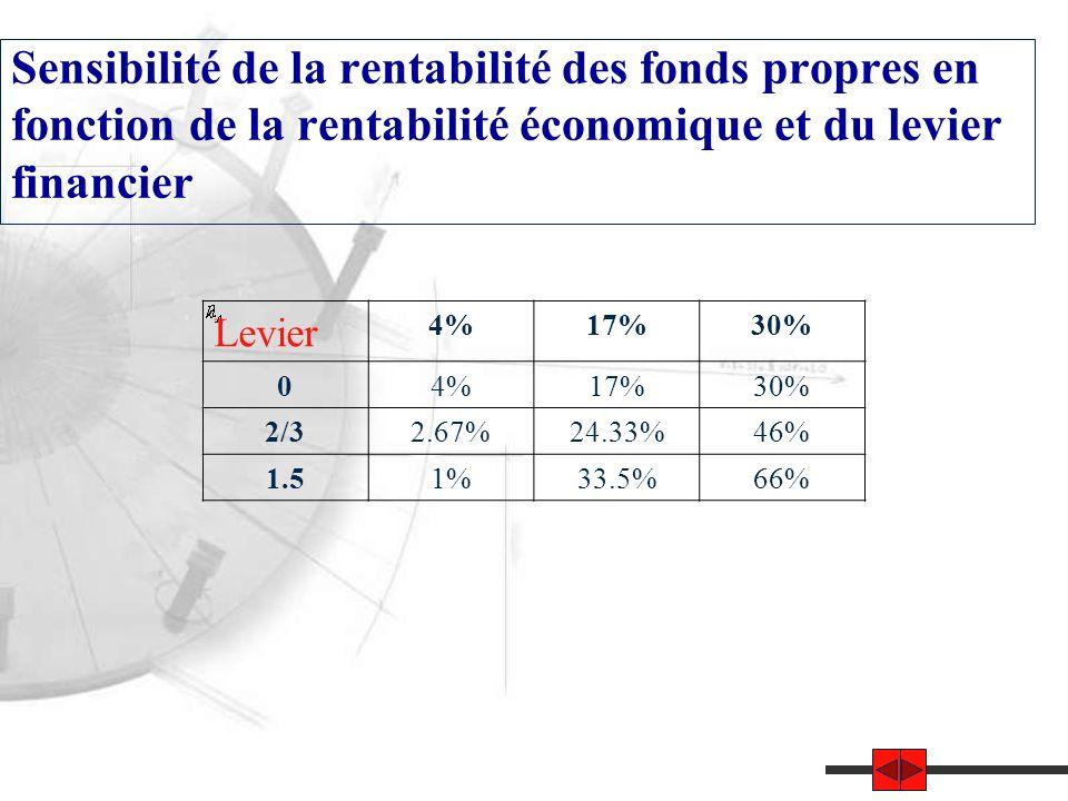 Sensibilité de la rentabilité des fonds propres en fonction de la rentabilité économique et du levier financier Levier 4%17%30% 04%17%30% 2/32.67%24.33%46% 1.51%33.5%66%
