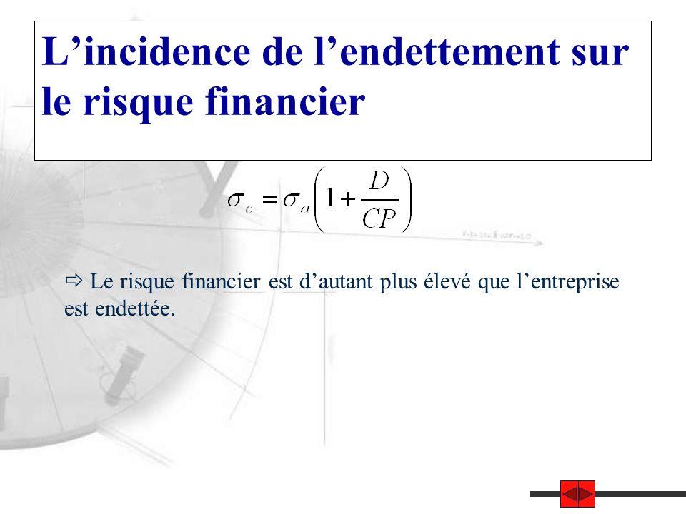 L'incidence de l'endettement sur le risque financier  Le risque financier est d'autant plus élevé que l'entreprise est endettée.
