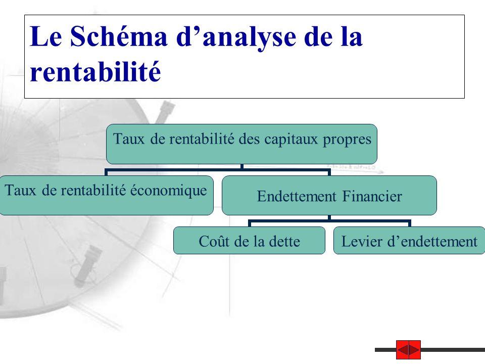 Le Schéma d'analyse de la rentabilité