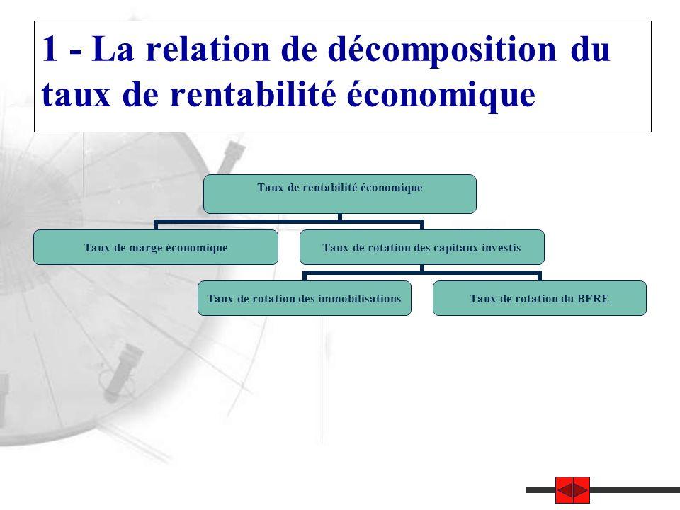 1 - La relation de décomposition du taux de rentabilité économique