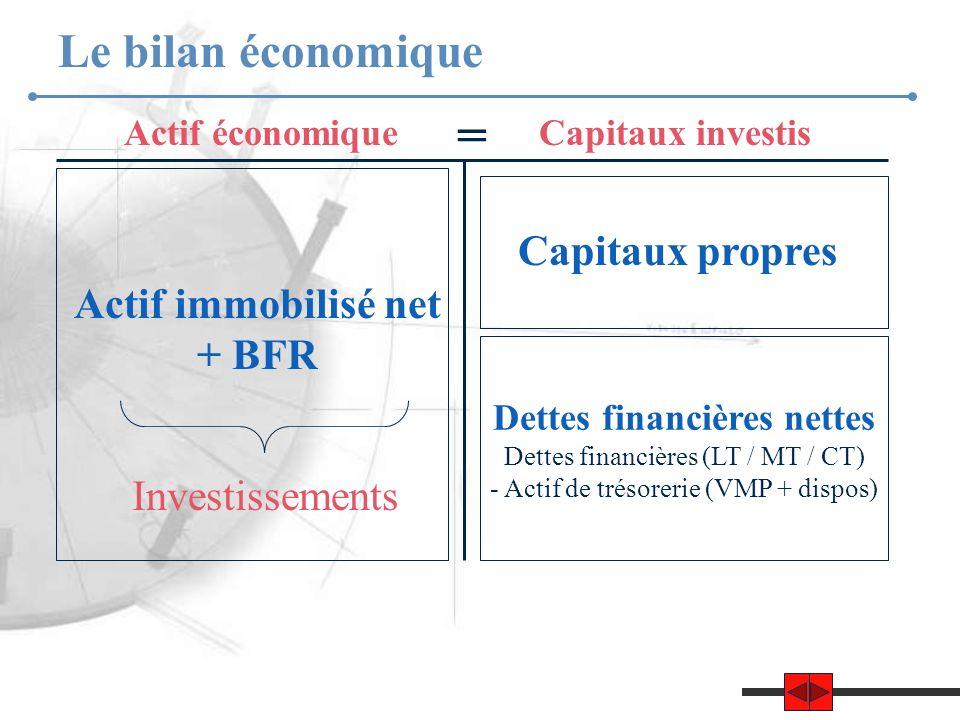 Actif immobilisé net + BFR Capitaux propres Dettes financières nettes Dettes financières (LT / MT / CT) - Actif de trésorerie (VMP + dispos) Le bilan économique Actif économiqueCapitaux investis Investissements =