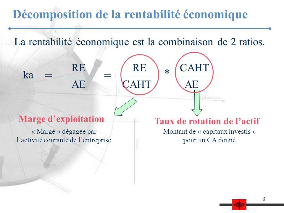 6 Décomposition de la rentabilité économique La rentabilité économique est la combinaison de 2 ratios.