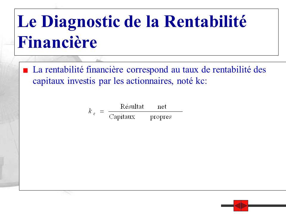 Le Diagnostic de la Rentabilité Financière La rentabilité financière correspond au taux de rentabilité des capitaux investis par les actionnaires, noté kc: