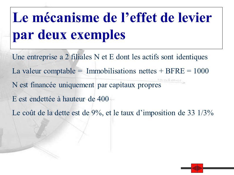 Le mécanisme de l'effet de levier par deux exemples Une entreprise a 2 filiales N et E dont les actifs sont identiques La valeur comptable = Immobilisations nettes + BFRE = 1000 N est financée uniquement par capitaux propres E est endettée à hauteur de 400 Le coût de la dette est de 9%, et le taux d'imposition de 33 1/3%