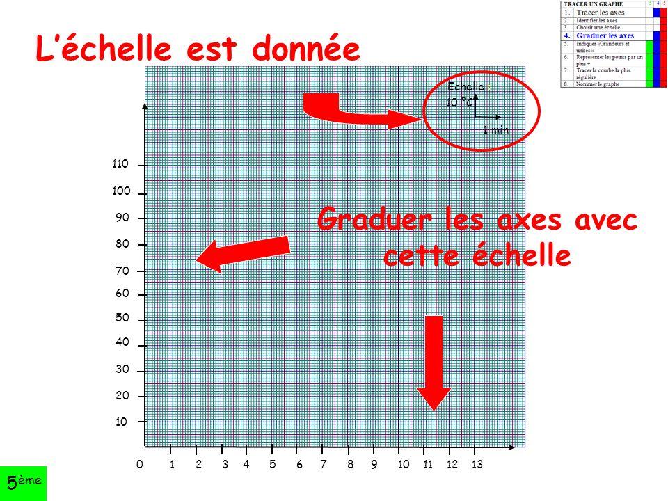 Echelle : 10 °C 1 min 0 1 2 3 4 5 6 7 8 9 10 11 12 13 110 100 90 80 70 60 50 40 30 20 10 L'échelle est donnée Graduer les axes avec cette échelle 5 ème