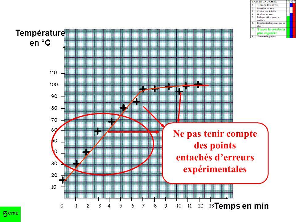 0 1 2 3 4 5 6 7 8 9 10 11 12 13 110 100 90 80 70 60 50 40 30 20 10 Température en °C Temps en min + + + + + + + + + + + + + Ne pas tenir compte des points entachés d'erreurs expérimentales 5 ème