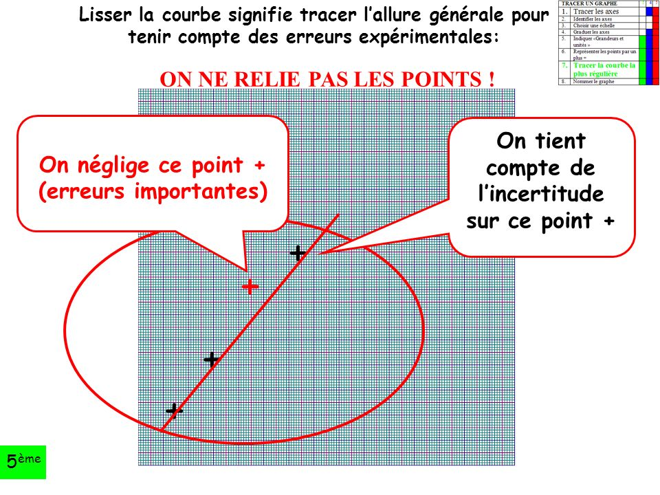 + + + + On tient compte de l'incertitude sur ce point + On néglige ce point + (erreurs importantes) Lisser la courbe signifie tracer l'allure générale pour tenir compte des erreurs expérimentales: ON NE RELIE PAS LES POINTS .