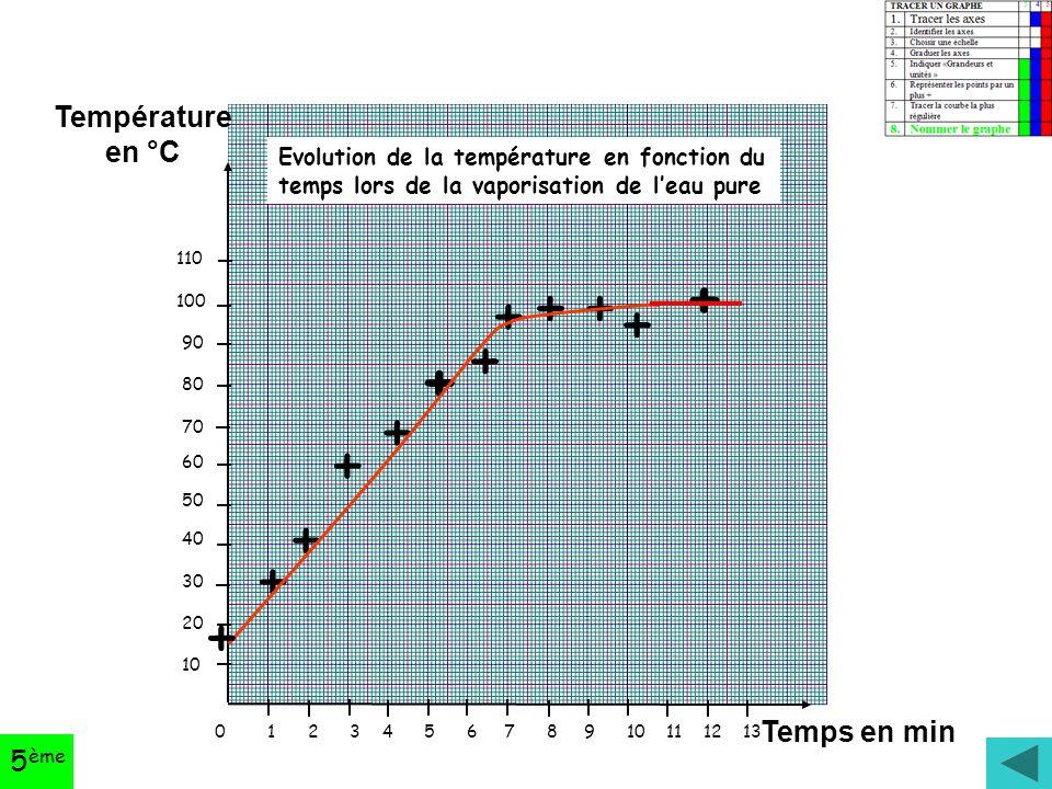 0 1 2 3 4 5 6 7 8 9 10 11 12 13 110 100 90 80 70 60 50 40 30 20 10 Température en °C Temps en min + + + + + + + ++ + + Evolution de la température en fonction du temps lors de la vaporisation de l'eau pure + 5 ème