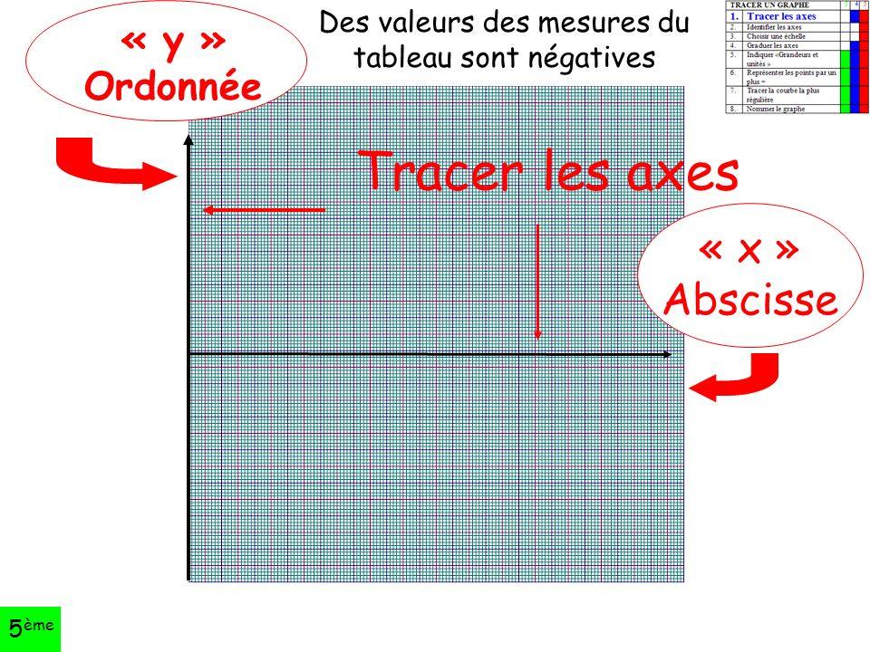 Tracer les axes « y » Ordonnée « x » Abscisse Des valeurs des mesures du tableau sont négatives 5 ème