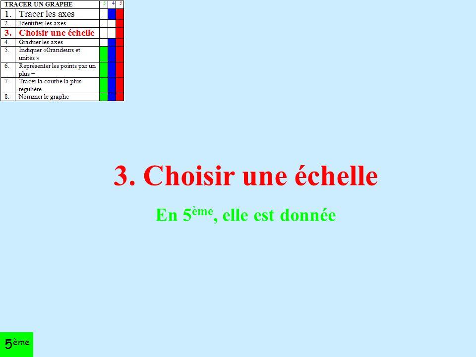 3. Choisir une échelle En 5 ème, elle est donnée 5 ème