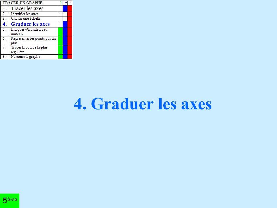 4. Graduer les axes 5 ème