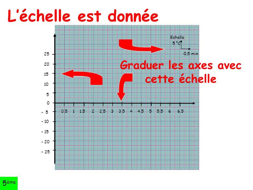 L'échelle est donnée 25 20 15 10 5 0 - 5 - 10 - 15 - 20 - 25 0,5 1 1,5 2 2,5 3 3,5 4 4,5 5 5,5 6 6,5 Echelle : 5 °C 0,5 min Graduer les axes avec cette échelle 5 ème