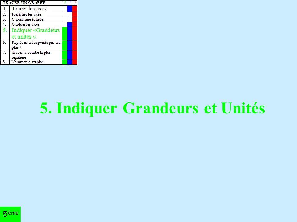 5. Indiquer Grandeurs et Unités 5 ème