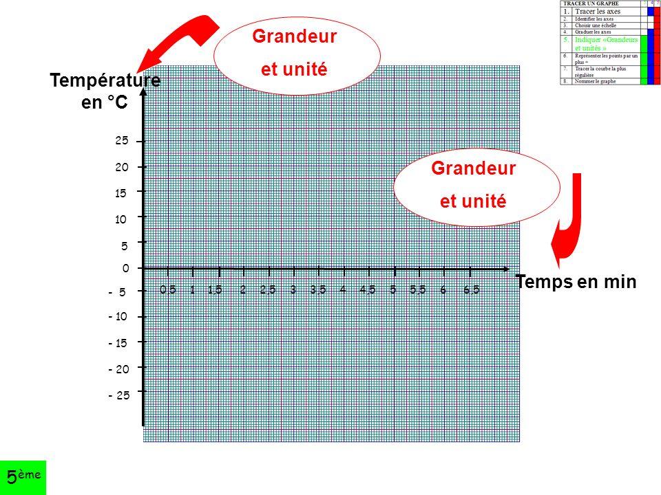 25 20 15 10 5 0 - 5 - 10 - 15 - 20 - 25 0,5 1 1,5 2 2,5 3 3,5 4 4,5 5 5,5 6 6,5 Grandeur et unité Grandeur et unité Température en °C Temps en min 5 ème