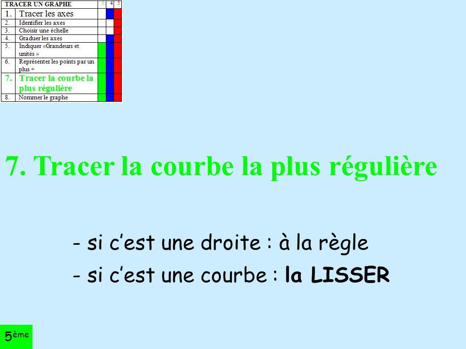 - si c'est une droite : à la règle - si c'est une courbe : la LISSER 7.