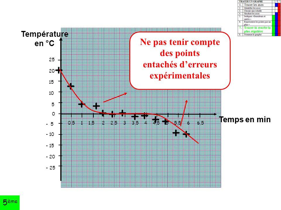25 20 15 10 5 0 - 5 - 10 - 15 - 20 - 25 0,5 1 1,5 2 2,5 3 3,5 4 4,5 5 5,5 6 6,5 Température en °C Temps en min + + + + + + + + + + + + + Ne pas tenir compte des points entachés d'erreurs expérimentales 5 ème