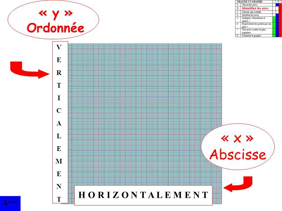 Académie de Toulouse « y » Ordonnée « x » Abscisse VERTICALEMENTVERTICALEMENT H O R I Z O N T A L E M E N T 4 ème
