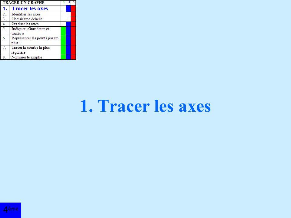 1. Tracer les axes 4 ème