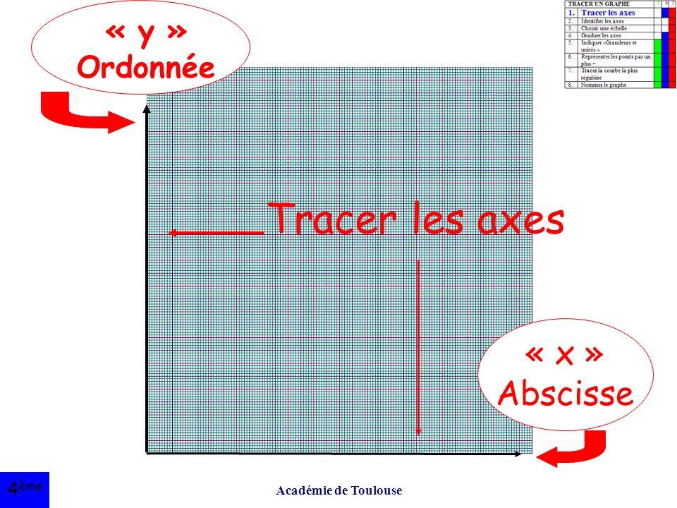 Académie de Toulouse Tracer les axes « y » Ordonnée « x » Abscisse 4 ème