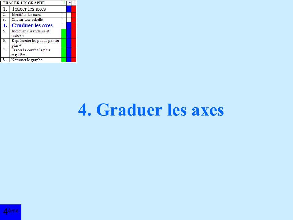 4. Graduer les axes 4 ème