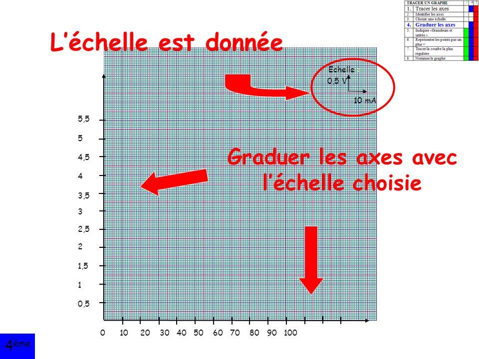 5,5 5 4,5 4 3,5 3 2,5 2 1,5 1 0,5 Graduer les axes avec l'échelle choisie 0 10 20 30 40 50 60 70 80 90 100 Echelle : 0,5 V 10 mA L'échelle est donnée 4 ème