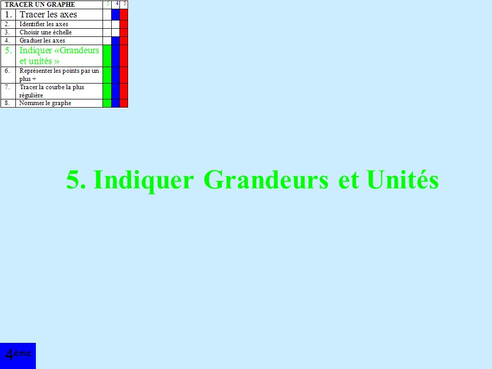 5. Indiquer Grandeurs et Unités 4 ème