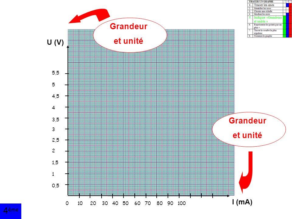 U (V) I (mA) 5,5 5 4,5 4 3,5 3 2,5 2 1,5 1 0,5 0 10 20 30 40 50 60 70 80 90 100 Grandeur et unité Grandeur et unité 4 ème