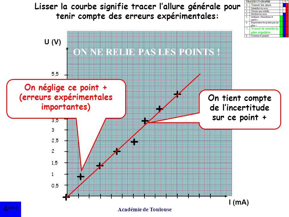 Académie de Toulouse U (V) I (mA) 5,5 5 4,5 4 3,5 3 2,5 2 1,5 1 0,5 + + + + + + + + On néglige ce point + (erreurs expérimentales importantes) On tient compte de l'incertitude sur ce point + Lisser la courbe signifie tracer l'allure générale pour tenir compte des erreurs expérimentales: ON NE RELIE PAS LES POINTS .