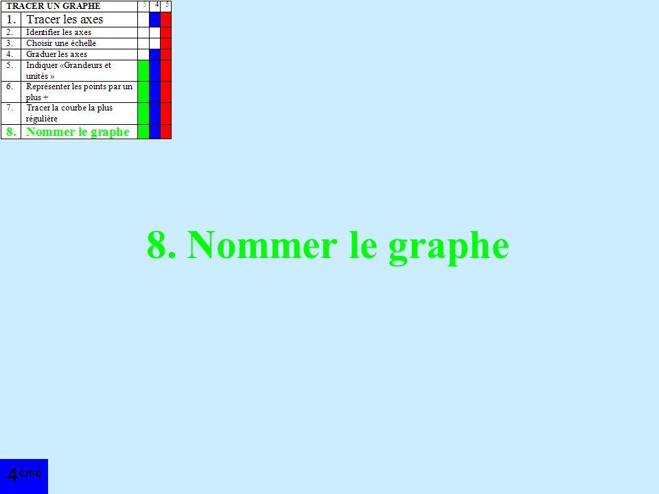 8. Nommer le graphe 4 ème