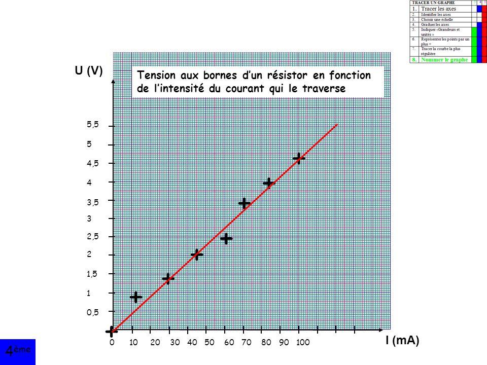 U (V) I (mA) 5,5 5 4,5 4 3,5 3 2,5 2 1,5 1 0,5 0 10 20 30 40 50 60 70 80 90 100 + + + + + + + + Tension aux bornes d'un résistor en fonction de l'intensité du courant qui le traverse 4 ème