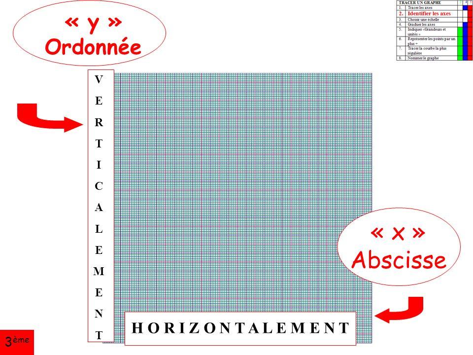 Académie de Toulouse « y » Ordonnée « x » Abscisse VERTICALEMENTVERTICALEMENT H O R I Z O N T A L E M E N T 3 ème