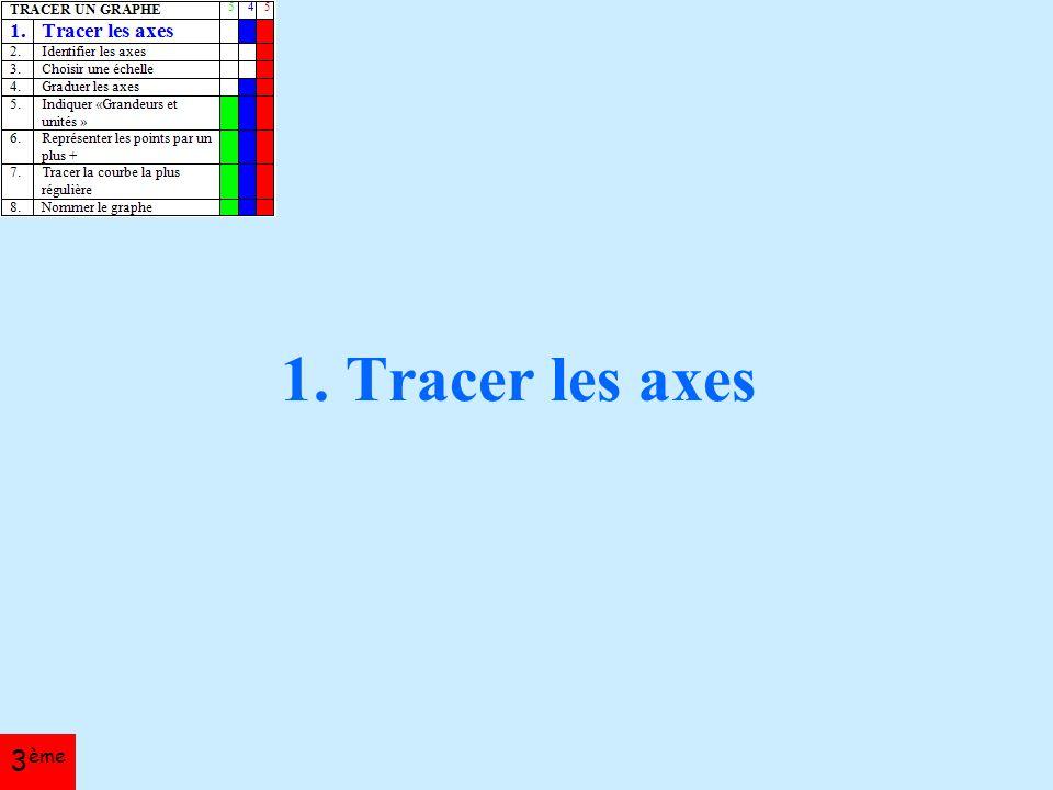 1. Tracer les axes 3 ème