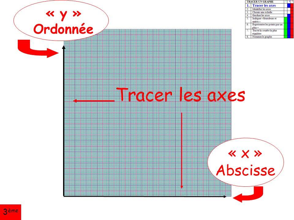 Tracer les axes « y » Ordonnée « x » Abscisse 3 ème