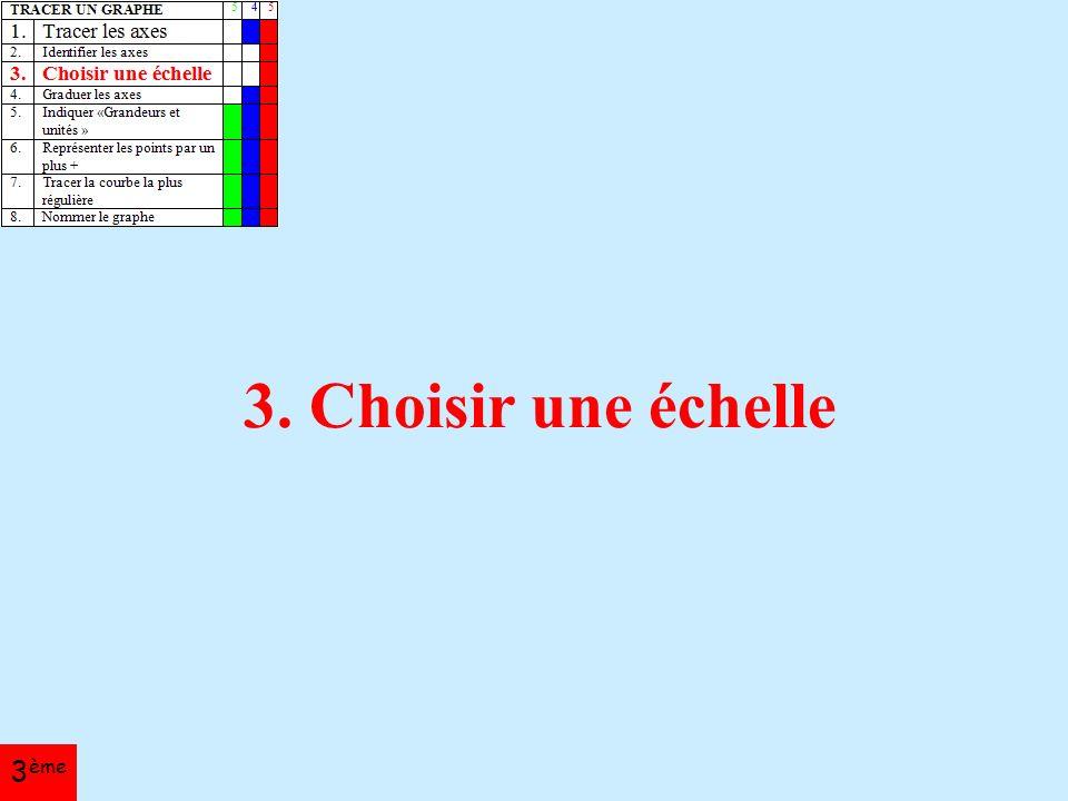 3. Choisir une échelle 3 ème