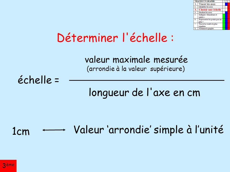 Déterminer l échelle : échelle = valeur maximale mesurée (arrondie à la valeur supérieure) longueur de l axe en cm 1cm Valeur 'arrondie' simple à l'unité 3 ème