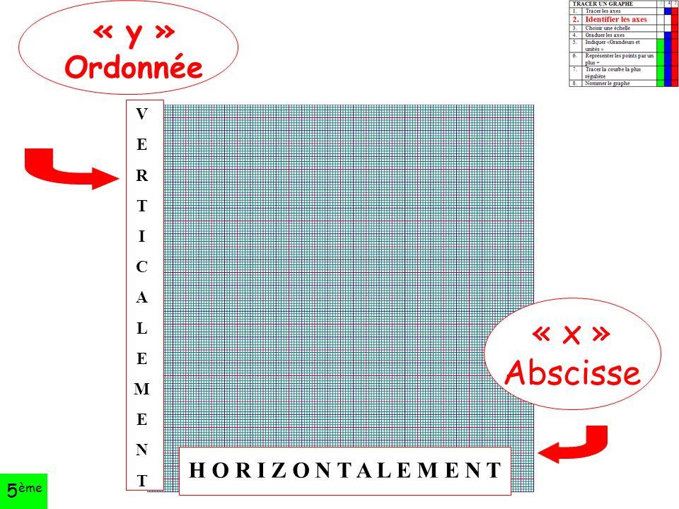 Académie de Toulouse « y » Ordonnée « x » Abscisse VERTICALEMENTVERTICALEMENT H O R I Z O N T A L E M E N T 5 ème
