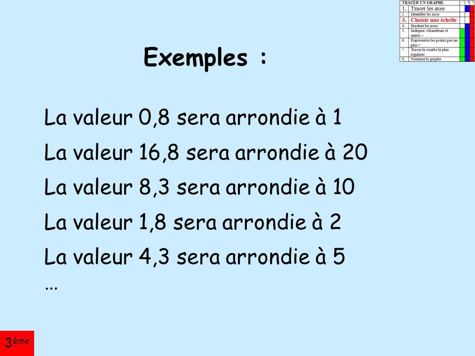 La valeur 0,8 sera arrondie à 1 La valeur 16,8 sera arrondie à 20 La valeur 8,3 sera arrondie à 10 La valeur 1,8 sera arrondie à 2 La valeur 4,3 sera arrondie à 5 … Exemples : 3 ème