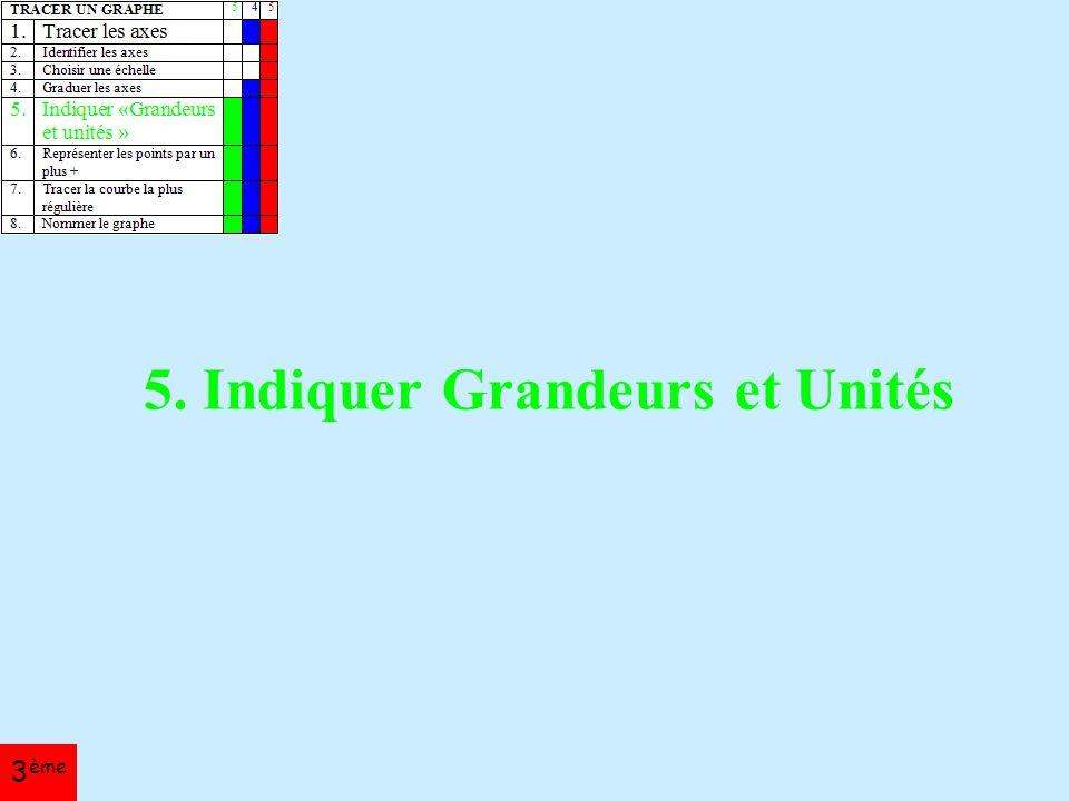 5. Indiquer Grandeurs et Unités 3 ème
