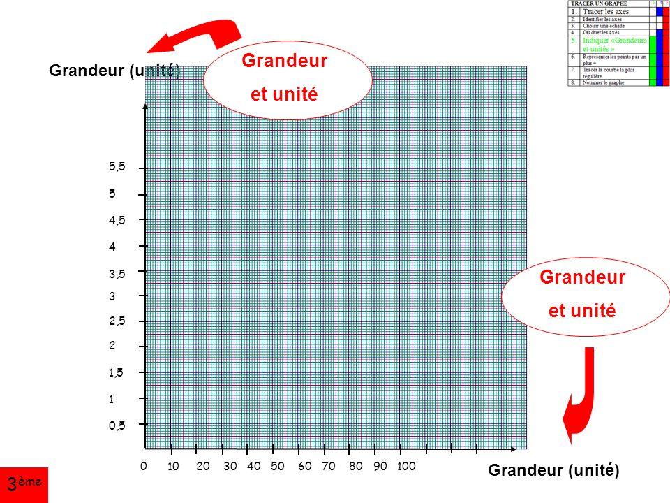 Grandeur (unité) 5,5 5 4,5 4 3,5 3 2,5 2 1,5 1 0,5 0 10 20 30 40 50 60 70 80 90 100 Grandeur et unité Grandeur et unité 3 ème