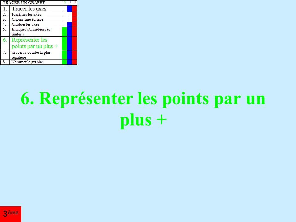 6. Représenter les points par un plus + 3 ème