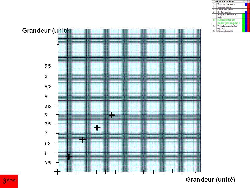 Grandeur (unité) 5,5 5 4,5 4 3,5 3 2,5 2 1,5 1 0,5 + + + + + 3 ème