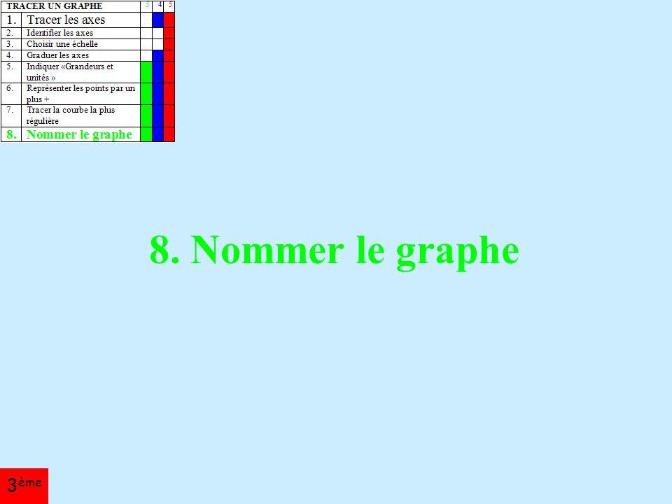 8. Nommer le graphe 3 ème