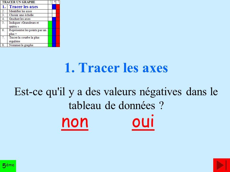 1. Tracer les axes Est-ce qu il y a des valeurs négatives dans le tableau de données ouinon 5 ème
