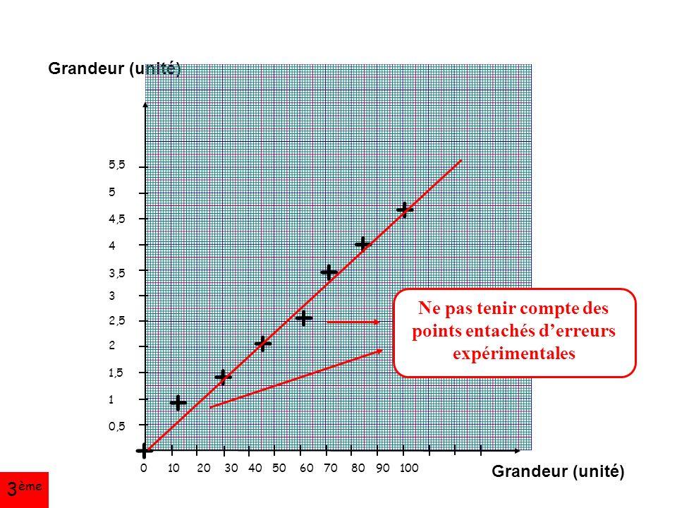 Grandeur (unité) 5,5 5 4,5 4 3,5 3 2,5 2 1,5 1 0,5 0 10 20 30 40 50 60 70 80 90 100 + + + + + + + + Ne pas tenir compte des points entachés d'erreurs expérimentales 3 ème